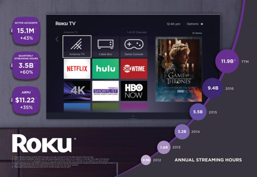 Roku Inc. rubs out 16 per cent of market cap after mediocre Q3 earnings'